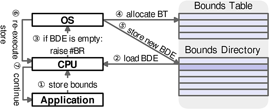 Bounds Table allocation
