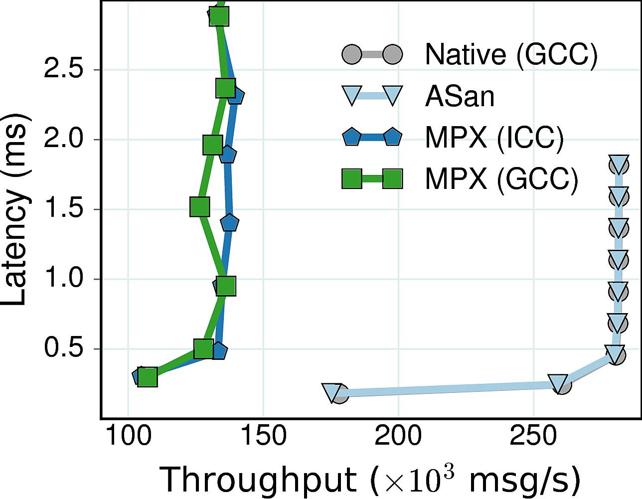 Memcached throughput-latency plot