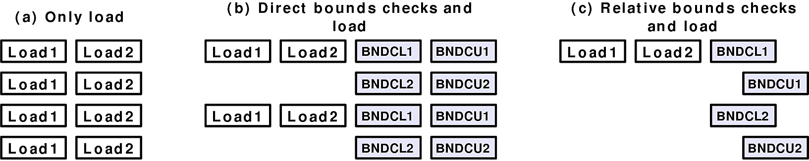 Bottleneck of bounds checking