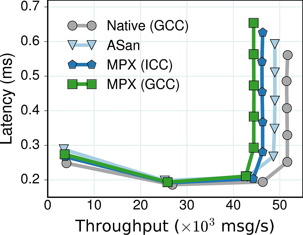Nginx throughput-latency plot
