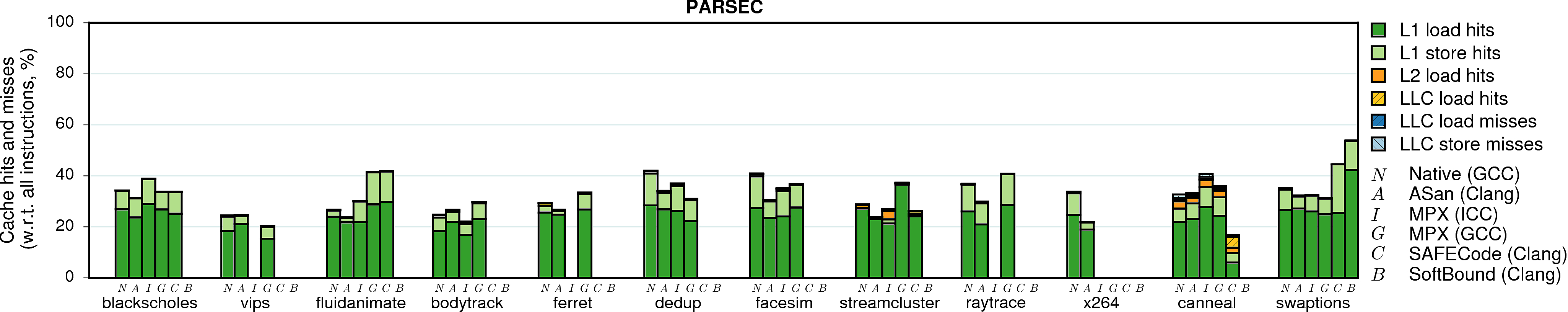 Cache behavior of PARSEC