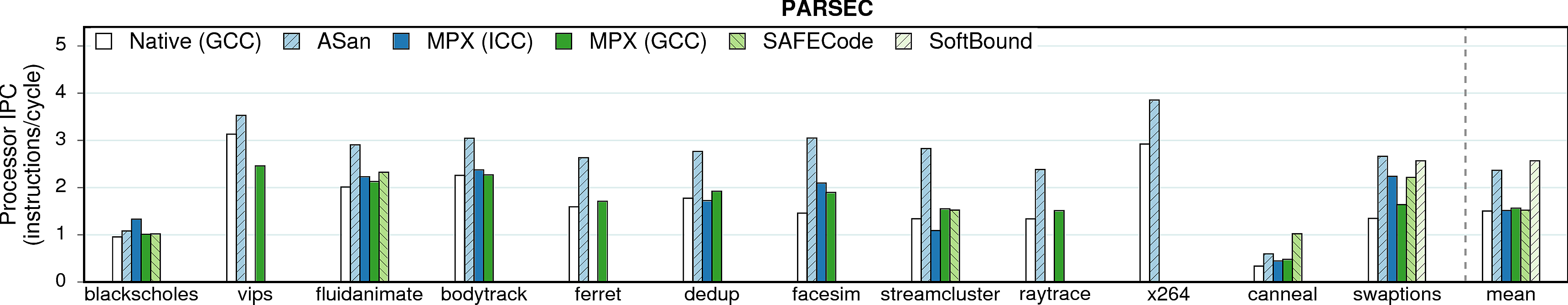 IPC of PARSEC