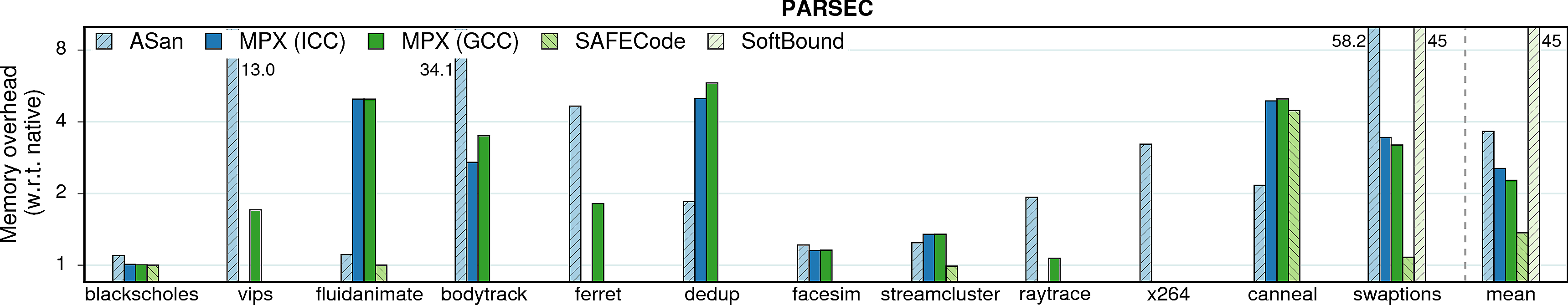 Memory consumption overheads of PARSEC