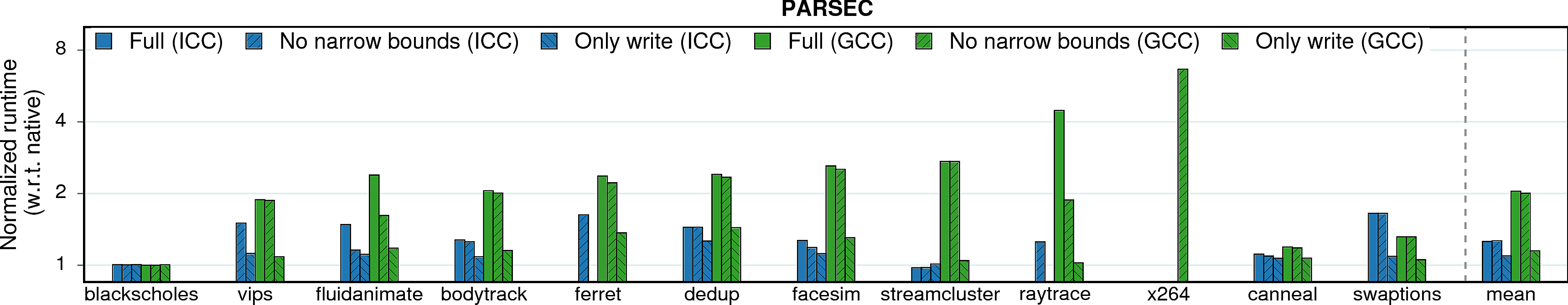 Performance overheads of PARSEC