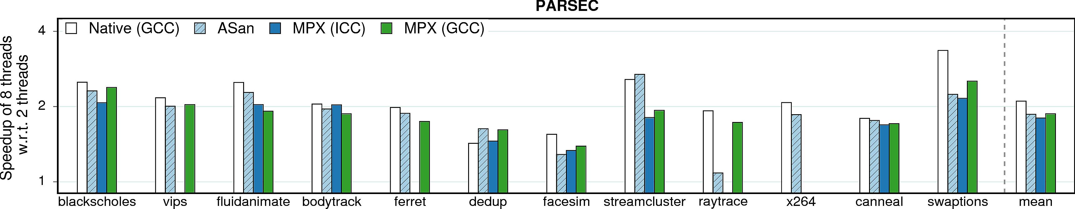 Multithreading (PARSEC)