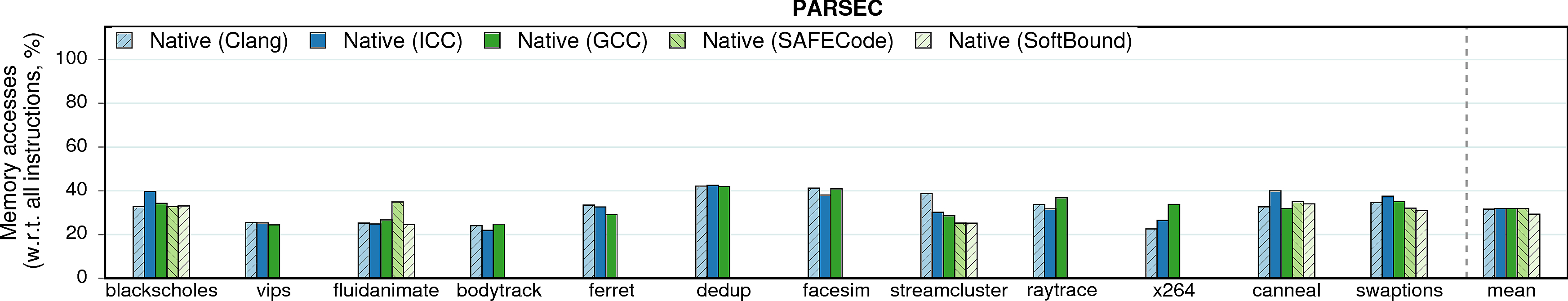 Native memory accesses of PARSEC