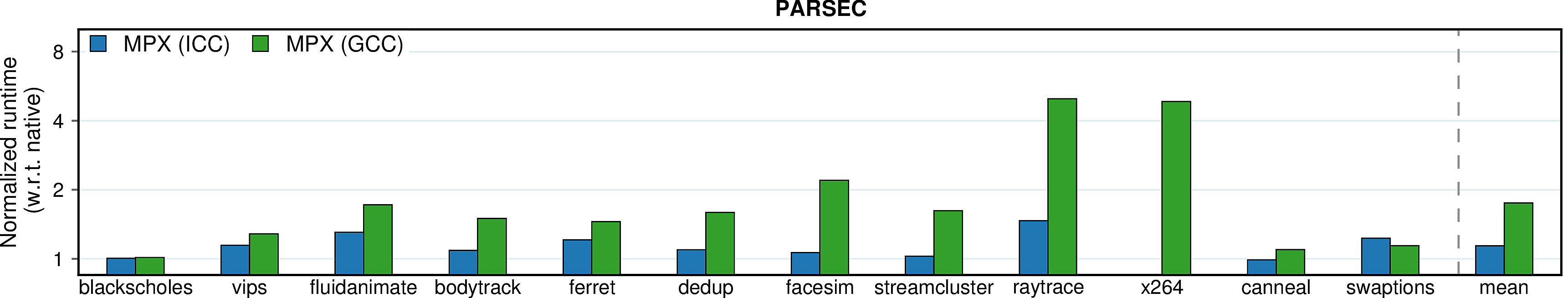Performance overheads of PARSEC on a Haswell machine