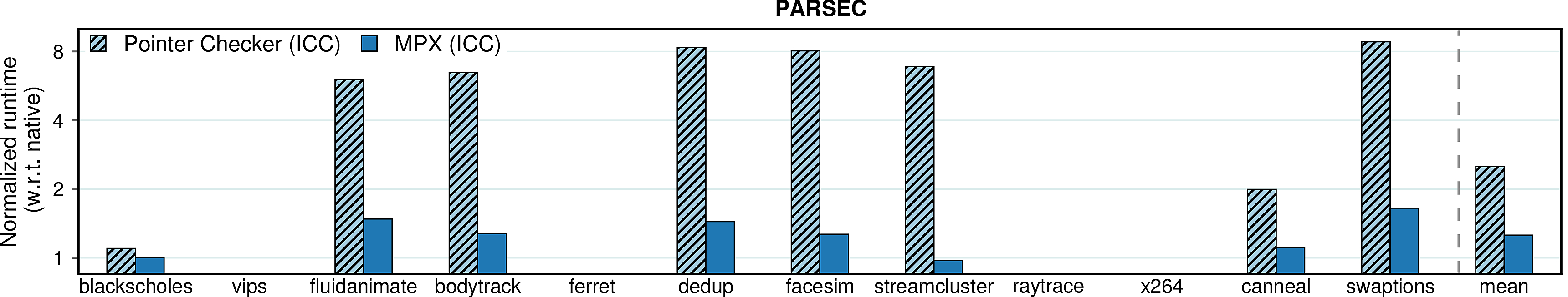 Runtime overhead of Pointer Checker (PARSEC)
