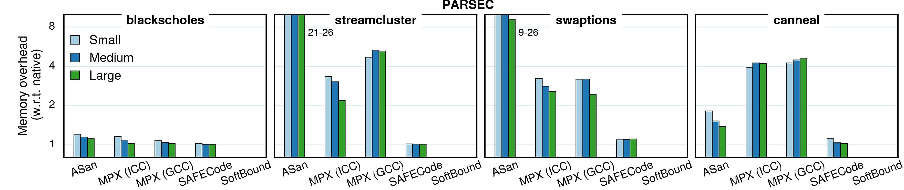 Varying inputs - memory (PARSEC)