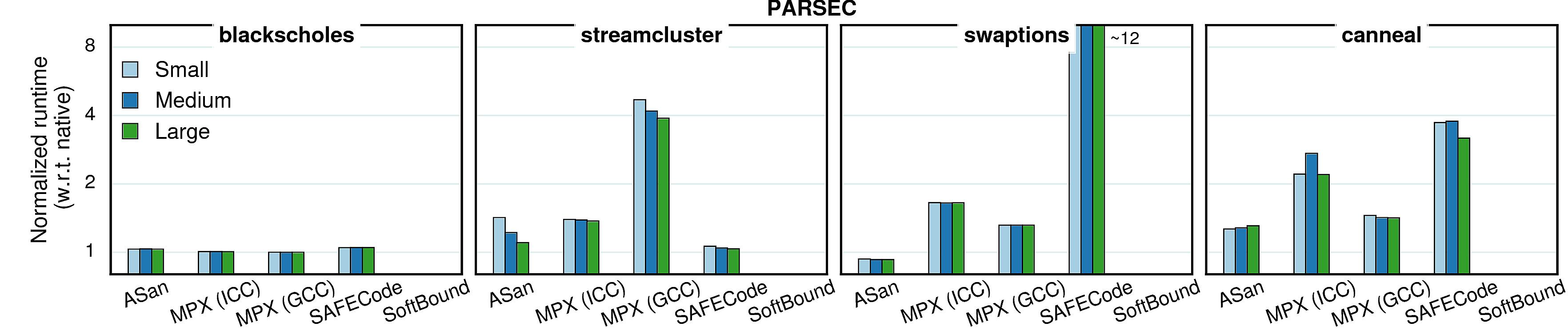 Varying inputs - performance (PARSEC)