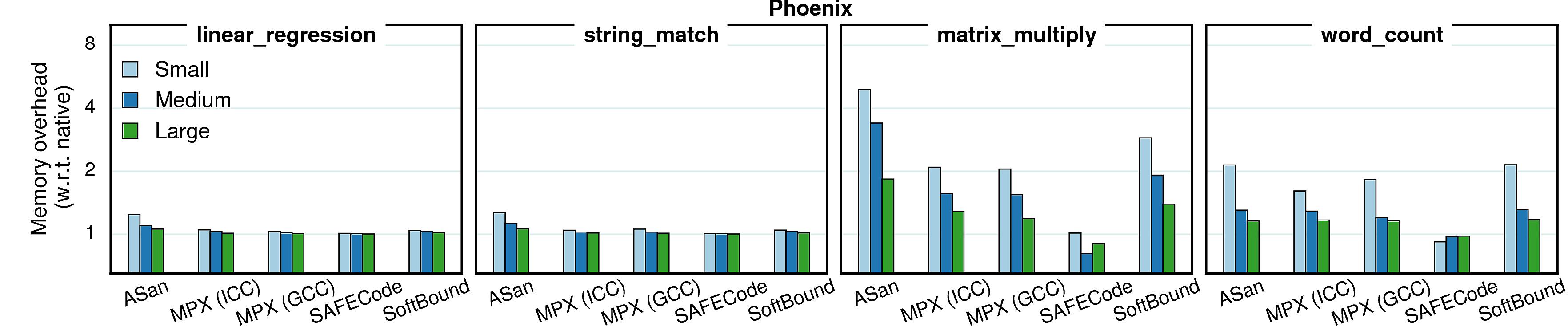 Varying inputs - memory (Phoenix)