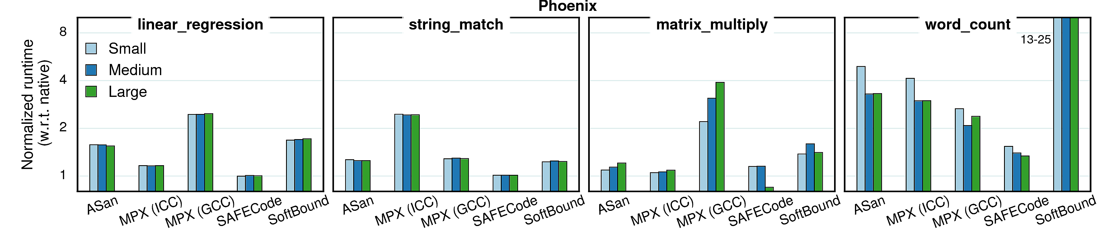 Varying inputs - performance (Phoenix)