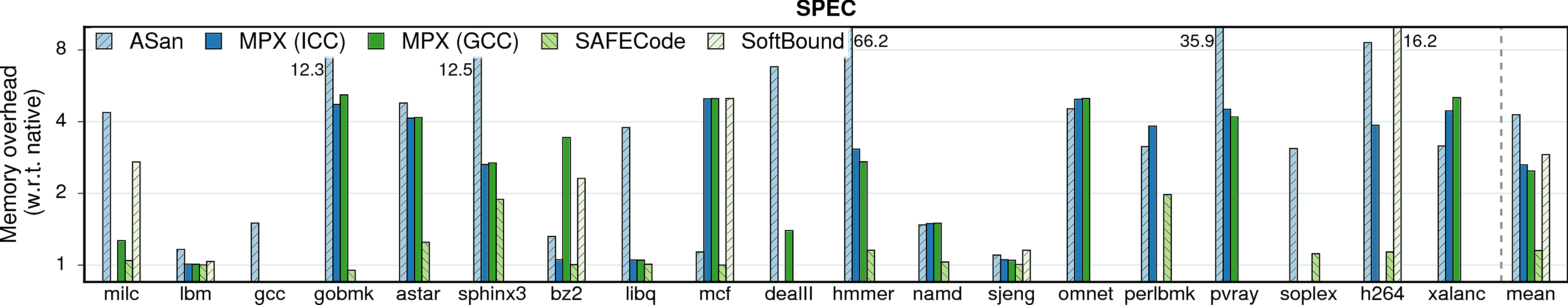 Memory consumption overheads of SPEC