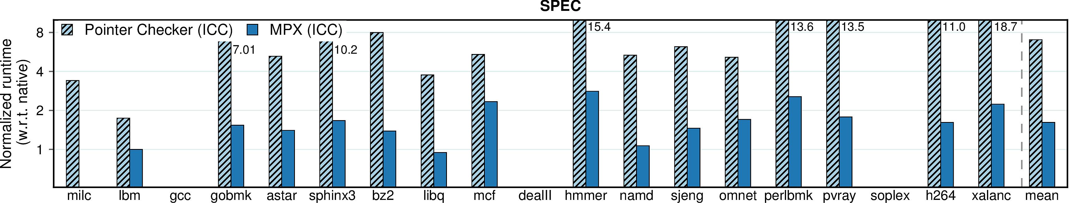 Runtime overhead of Pointer Checker (SPEC)