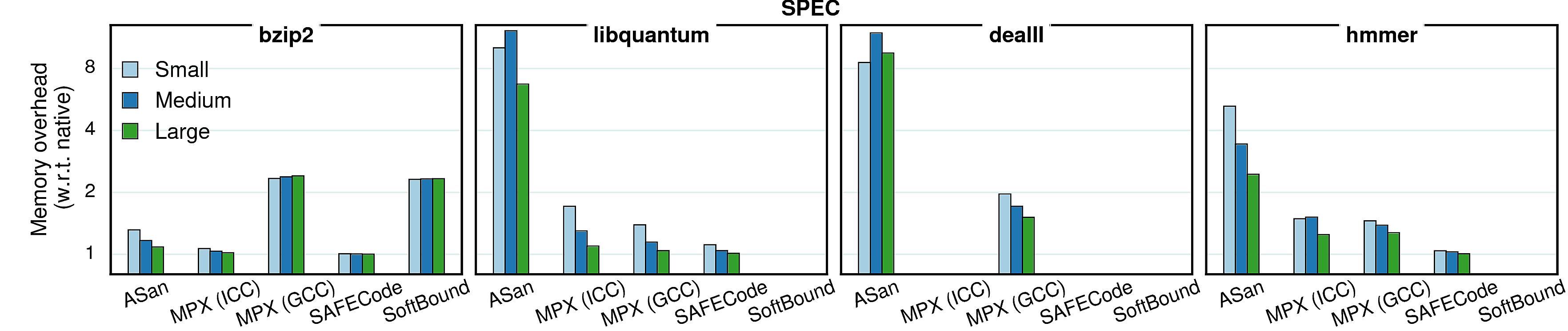 Varying inputs - memory (SPEC)