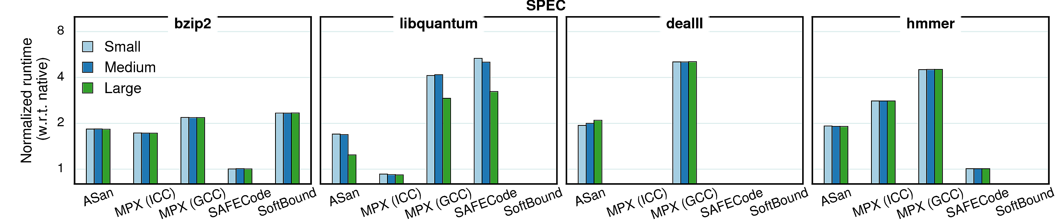 Varying inputs - performance (SPEC)